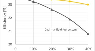 Fuel quality impact analysis for practical implementation of corn cob gasification gas in conventional gas turbine power plants - Advances in Engineering