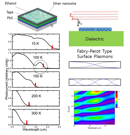 Photocurrent spectra from PbS photovoltaic infrared detectors using silver nanowires as plasmonic nano antenna electrodes - Advances in Engineering