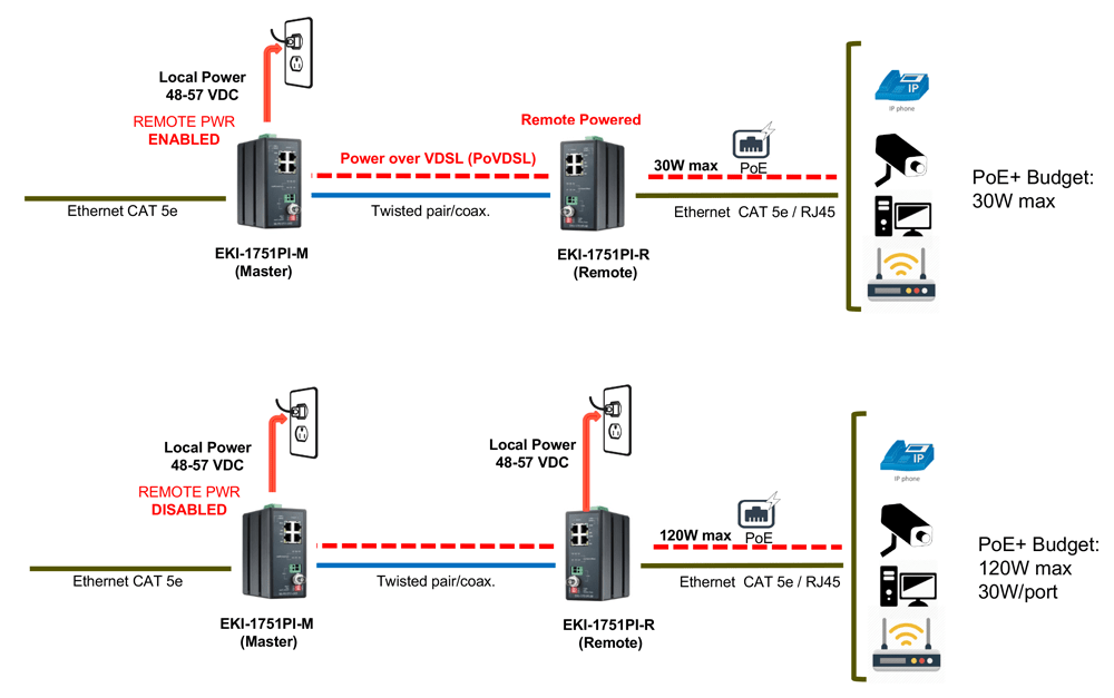 Category 5 Ethernet Wiring Diagram Installing Ip Cameras More Than 100 Meters From The