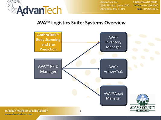 Ava Integrated Modules Overview PowerPoint