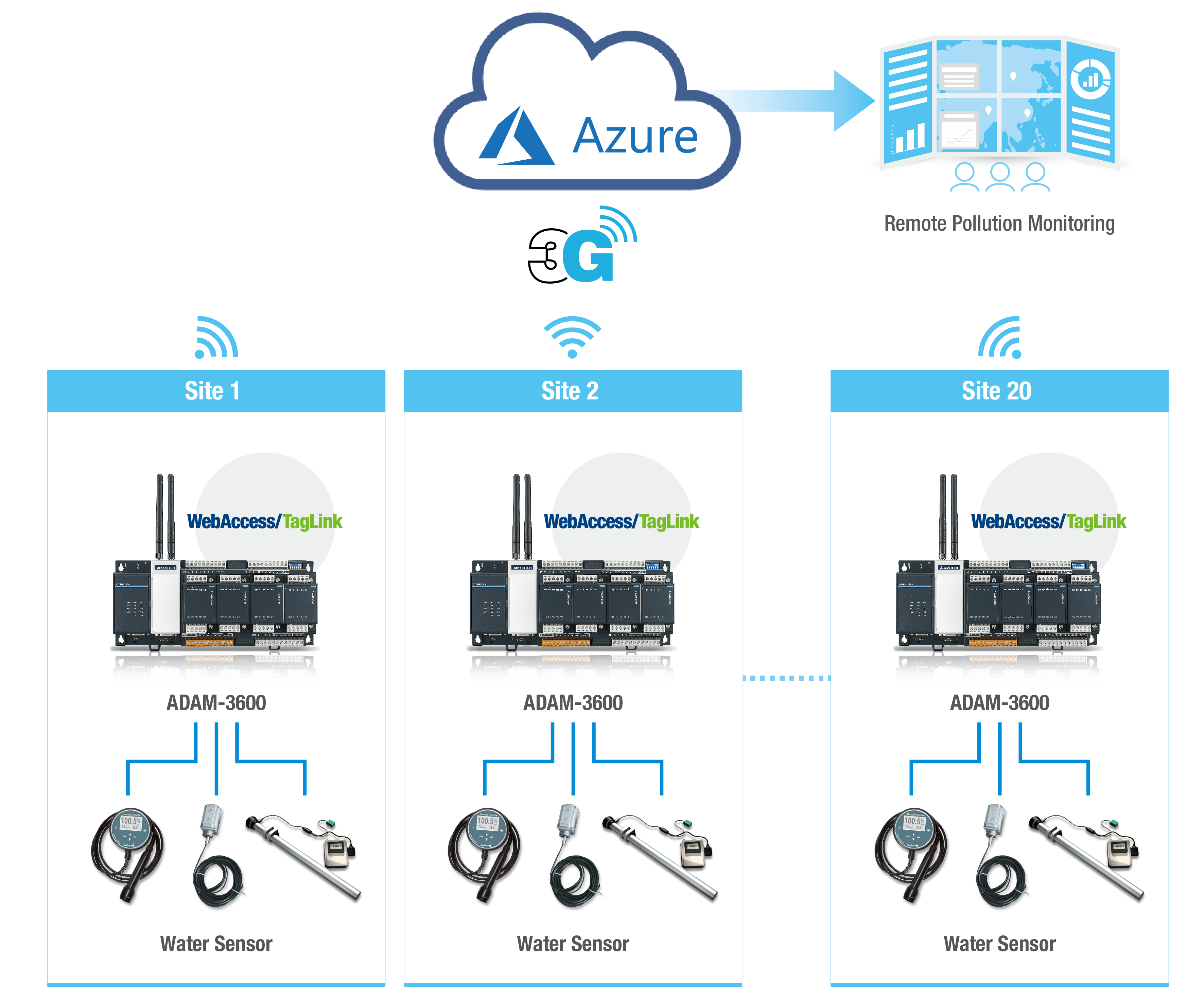 Utilizing the ADAM-3600 Edge Sensing Device-to-Cloud Solution to ...
