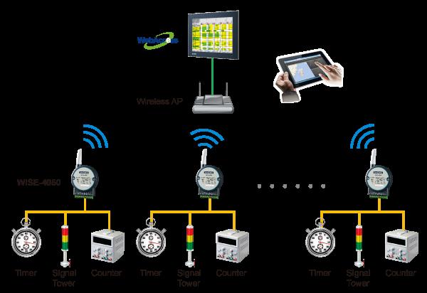 Wireless Alarm System Circuit Diagram Automotivecircuit Circuit