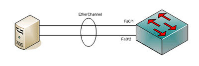 EtherChannel vs LACP vs PAgP