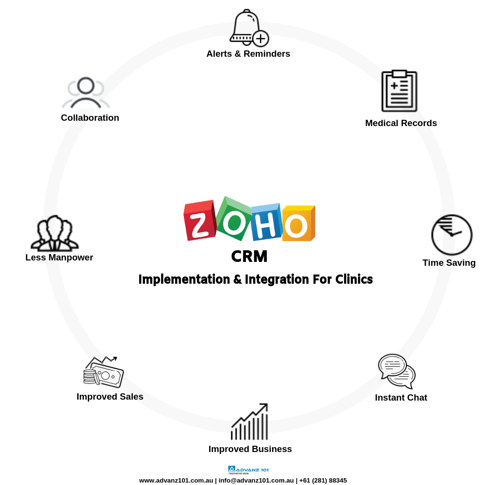Zoho CRM Implementation & Integration for Skincare Clinic
