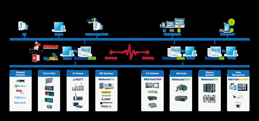 WebAccess/SCADA - Advantech WISE-PaaS 소프트웨어