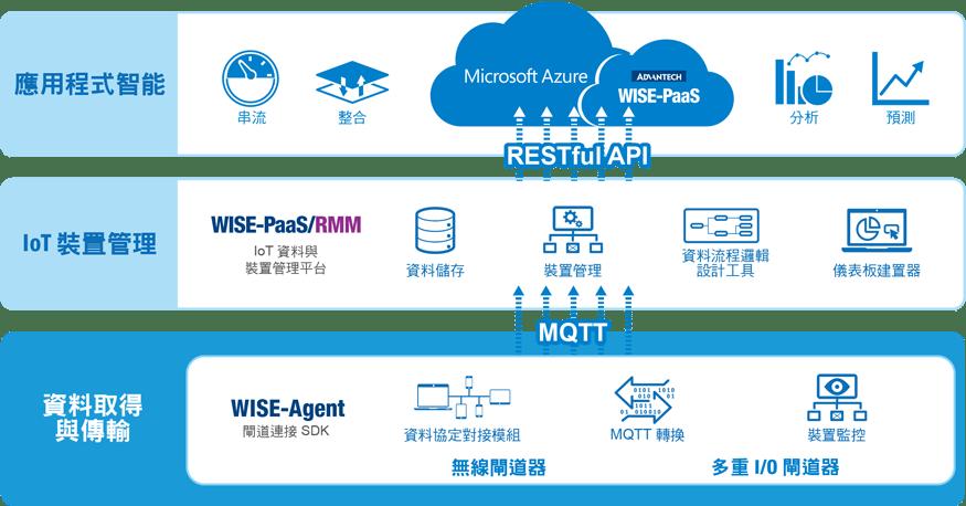 DeviceOn RMM - Advantech WISE-PaaS Marketplace 軟體商城