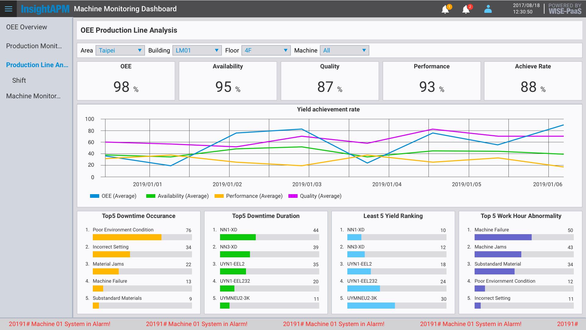 WISE-PaaS/APM - Advantech WISE-Marketplace 軟體商城