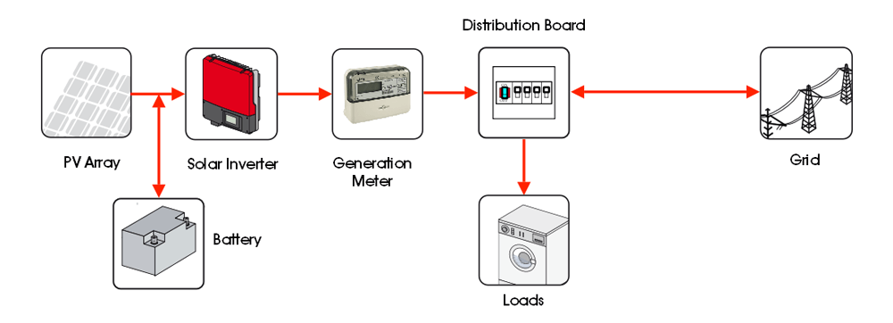 Electrical Wire Additionally Electric Generator Diagram