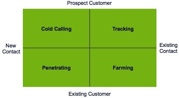 The Four Quadrants of Prospecting