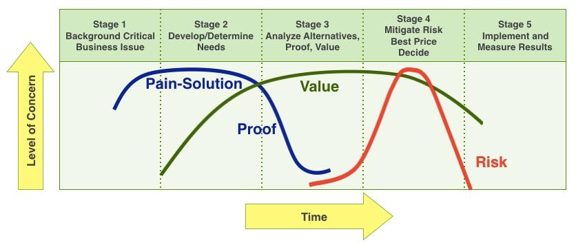 How Seller-Educated B2B Buyers Buy