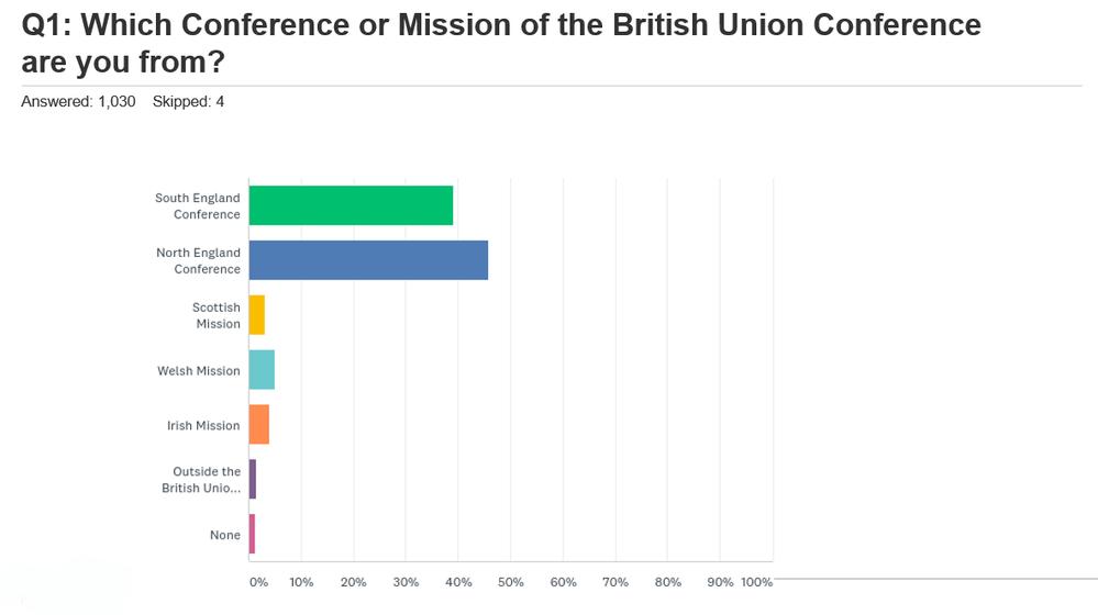 British Union Conference Member Survey: Views about Online