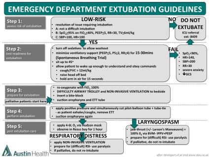 ED-Extubation-Algorithm