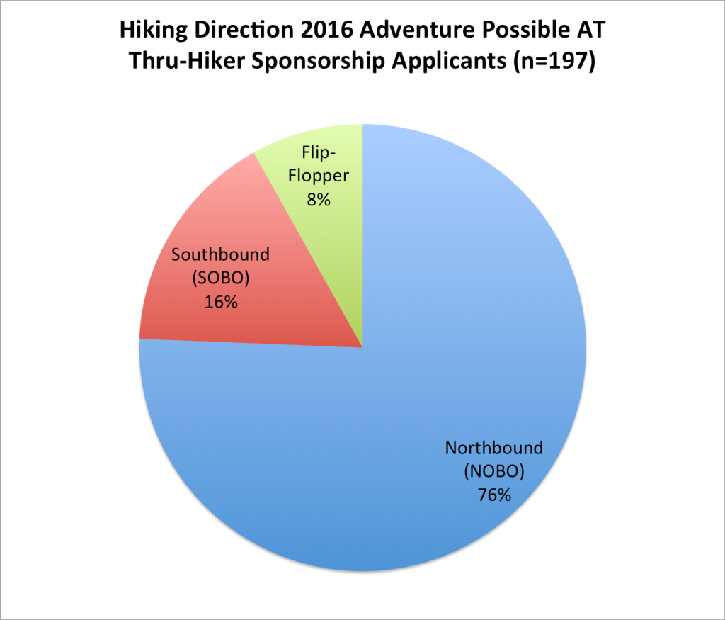 Hiking direction of appalachian trail thru-hikers northbound or southbound
