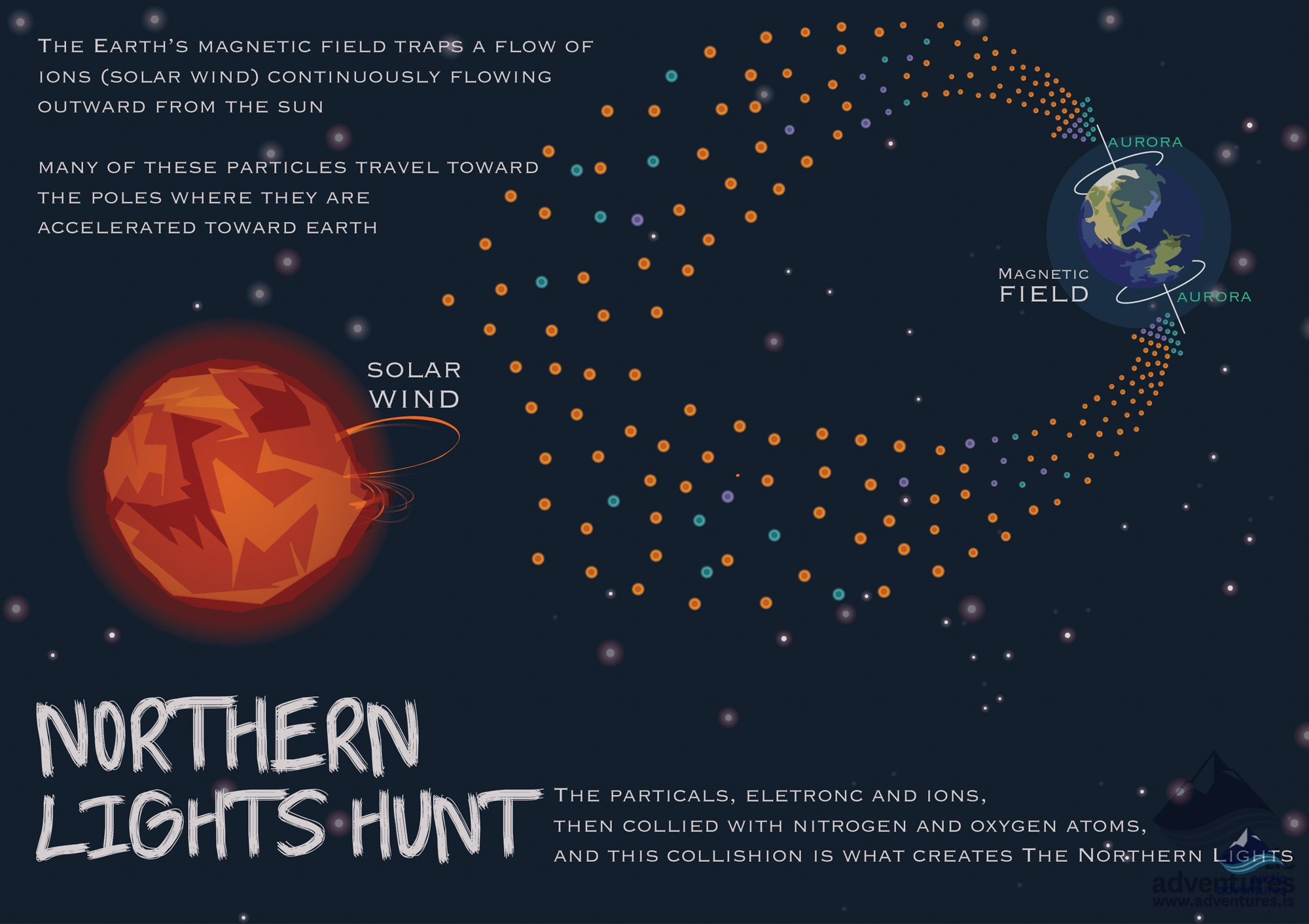 Northern Lights Explained