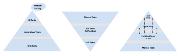 Mobile Test Pyramid - Adventures in QA