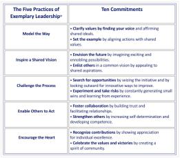 The-Leadership-Challenge-