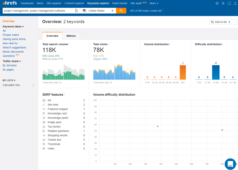 ahrefs-review-keyword-explorer-dashboard