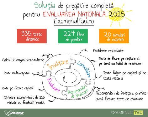 ExamenulTau.ro pregătește elevii pentru Evaluarea Națională