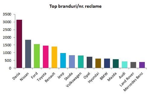 Topul brandurilor auto si investitiile in publicitate