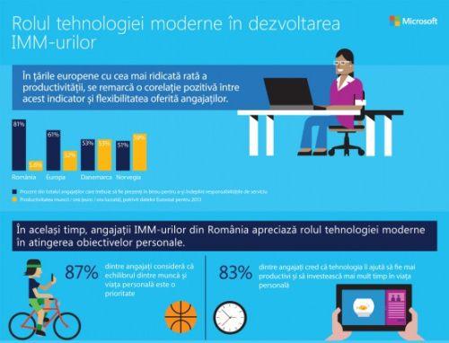 Integrarea tehnologiilor mobile în IMM-uri, o soluție pentru creșterea productivității în România