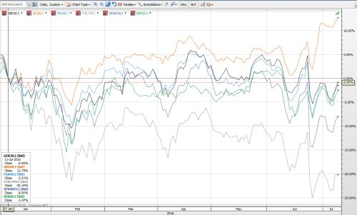 Piețele financiare ale României și Europei – o problemă de încredere?