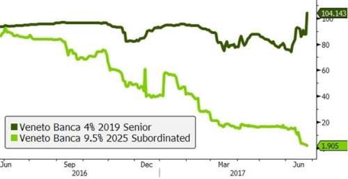 Analiză obligațiuni – salvarea unei bănci din Italia cimentează pericolul moral financiar