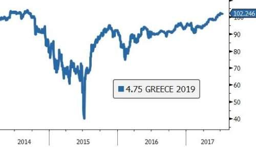 Analiză obligațiuni – Grecia, în fața unei reveniri