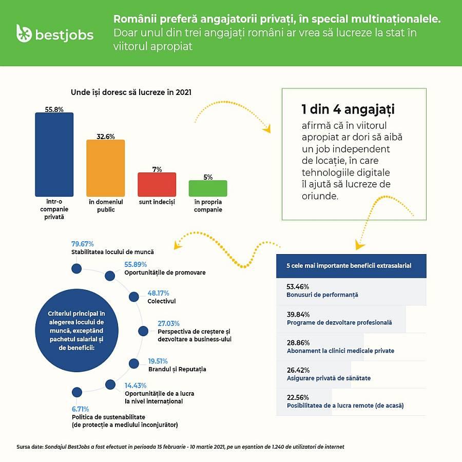 Infografic BestJobs