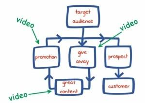 Video Optimization Services Delaware