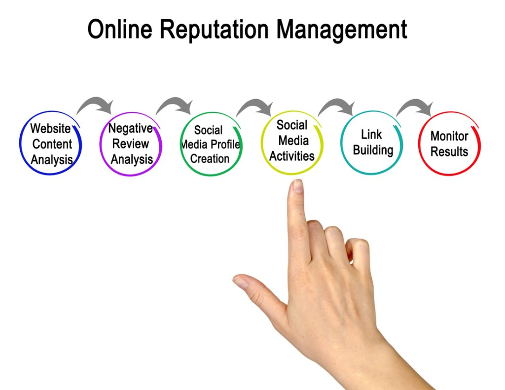 Online Reputation Management Delaware