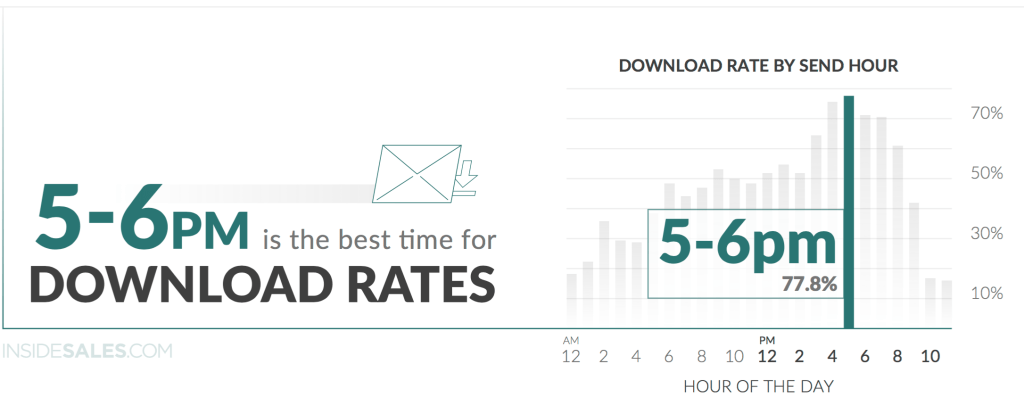 download rates