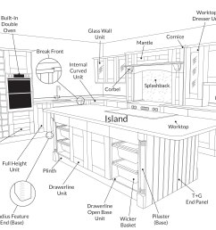 kitchen diagram [ 3615 x 2340 Pixel ]