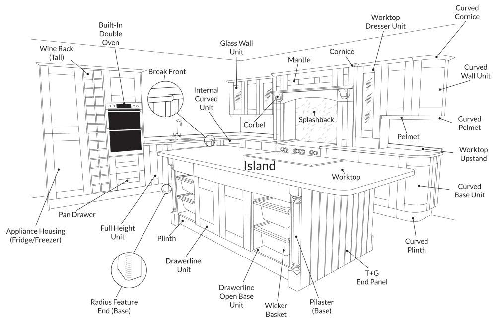 medium resolution of kitchen diagram