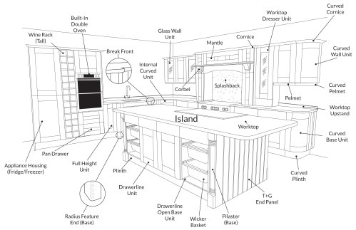 small resolution of kitchen diagram