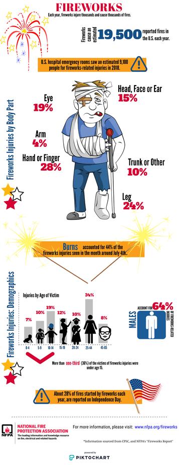 Statistics of fireworks injuries