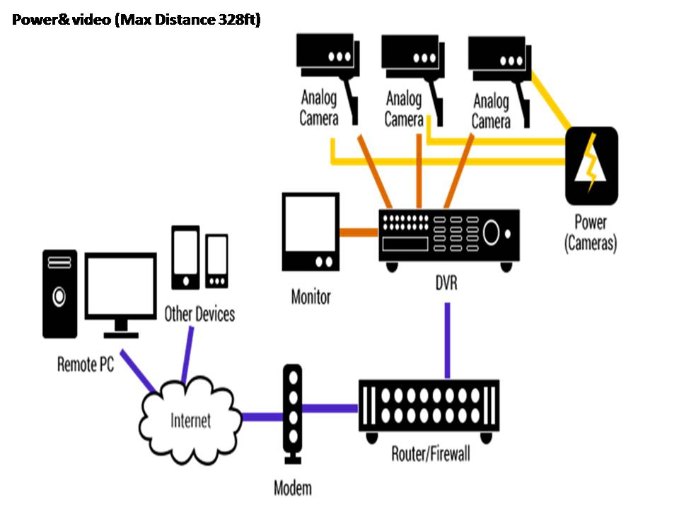 How to configure an IP camera on a network.