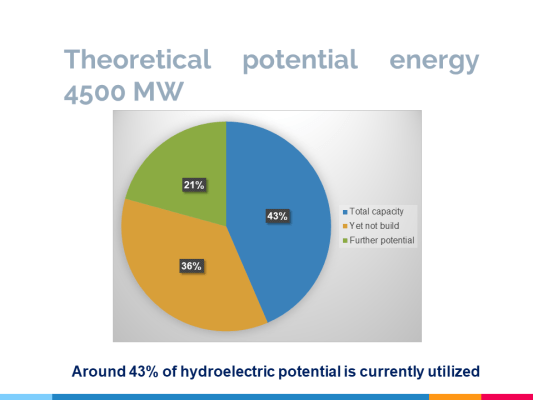 sector by dr lorenc gordani snapshot on the hydropower sector hydropower sector by dr lorenc dr lorenc gordani hydropower sector by dr