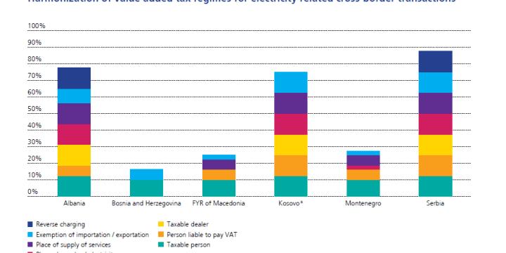 6BP drejt harmonizimit të TVSH-së dhe prokurimit publik në energji