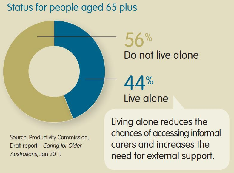 Elderly-living-alone-infographic