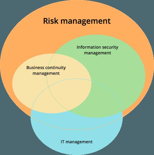 Principles Security Management