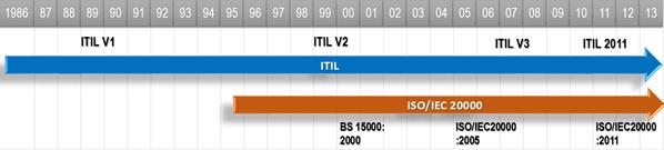 ITIL_timeline