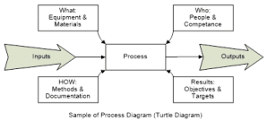 ISO 9001: 7 steps in writing QMS policies and procedures