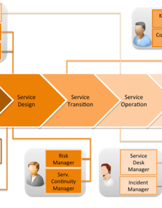Figure itil roles that can be managed by  single person and the relationship between role service lifecycle also  learn how to fill multiple with rh advisera