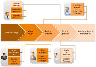Revealing Sixth ITIL 4 Guiding Principles