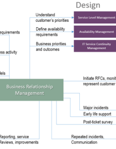 Interaction  also business relationship management and itil lifecycle stages rh advisera