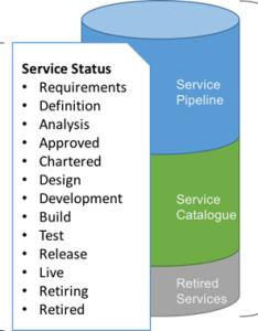 also itil service charter  vital part of portfolio management rh advisera