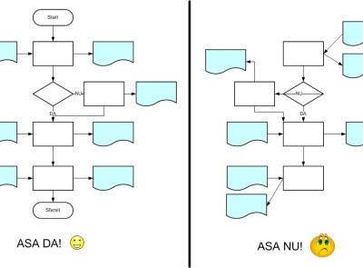 schema logica - exemple