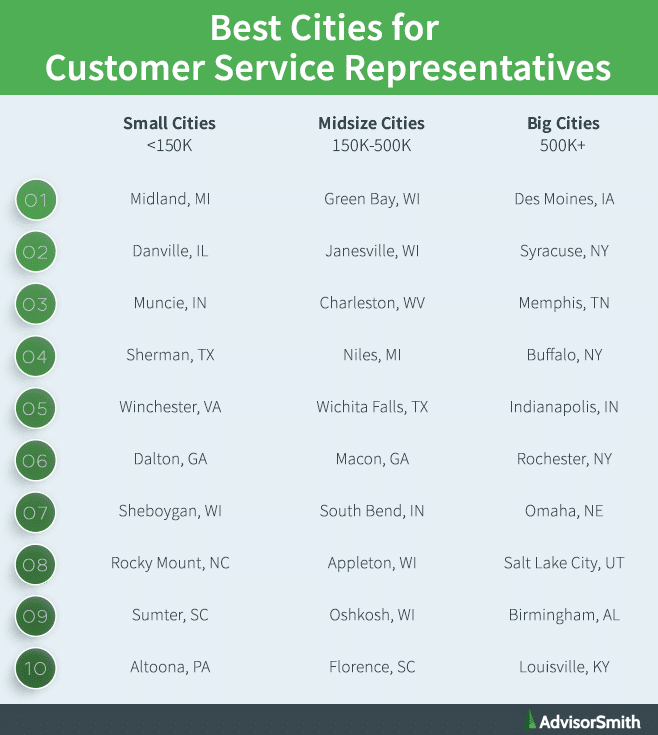 Best Cities for Customer Service Representatives by City Size