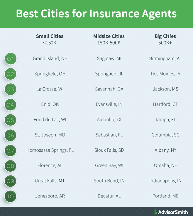Best Cities for Insurance Agents by City Size