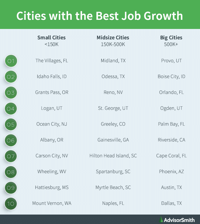 Cities With The Best Job Growth 2019 Advisorsmith